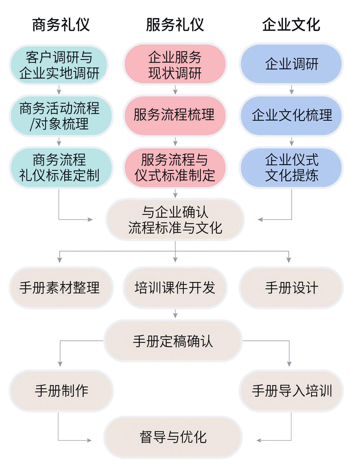 企业商务礼仪、服务礼仪礼仪手册定制流程