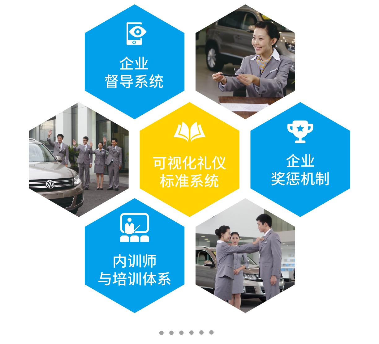 企业督导系统、可视化礼仪标准系统、企业奖惩机制、企业礼仪内训师与礼仪培训体系