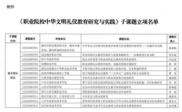 1_关于《职业院校中华文明礼仪教育研究与实践》子课题立项通知-4.png